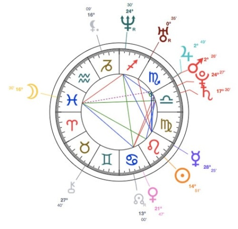 birth-chart